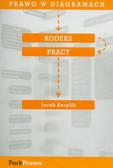 Kerplik Jacek - Prawo w diagramach Kodeks Pracy